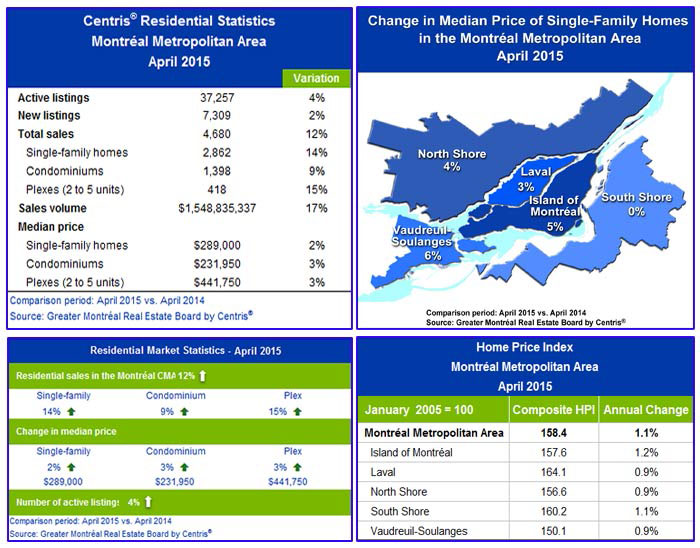 GREATER MONTRÉAL REAL ESTATE BOARD - Graphic